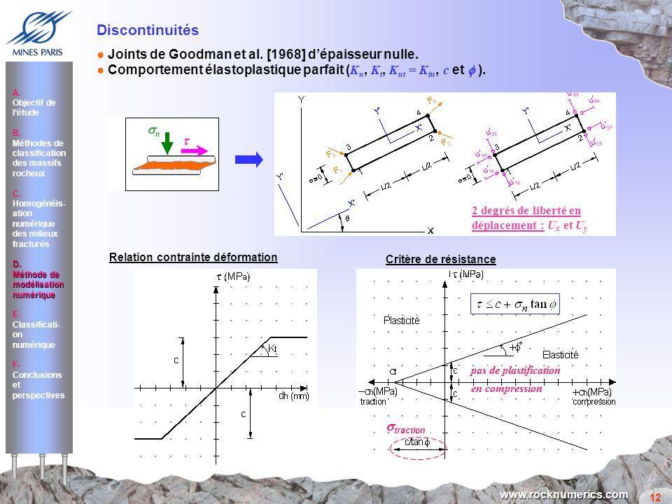 Discontinuités ● Joints de Goodman et al. [1968] d'épaisseur nulle.
